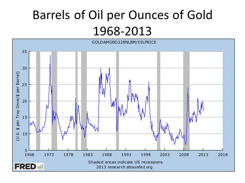 barrels_of_oil_per_ounce_of_gold