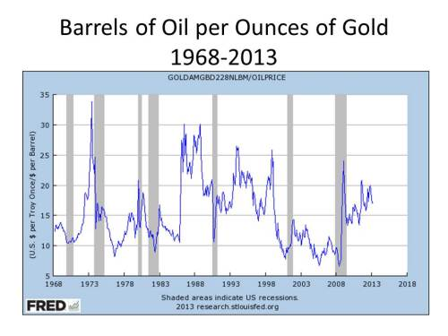 barrels_of_oil_per_ounce_of_gold