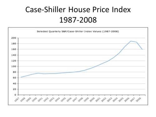 Case-Shiller_1987-2008