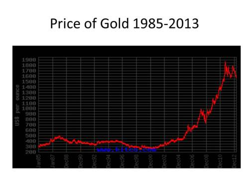 gold_1985-2013