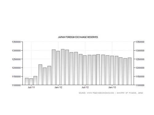 japan_forex_reserves