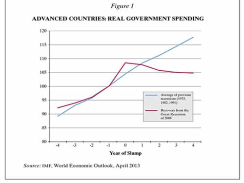 Krugman_government_spending