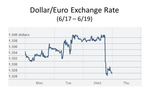 dollar_euro_exchange_rate