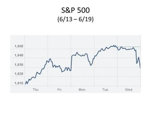 S&P500_6-13_6-19