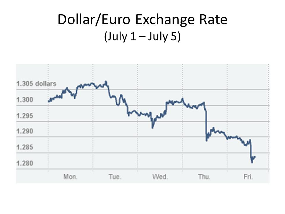 Euro and dollar current exchange rate  // tiesismuhar tk