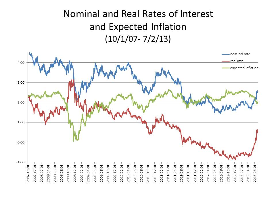 Nominal Rate of Return or Interest
