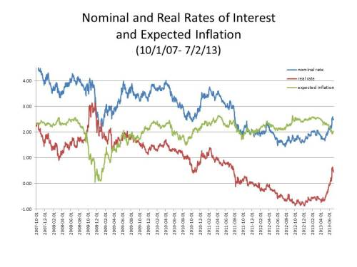 real_and_nominal_interest_rates