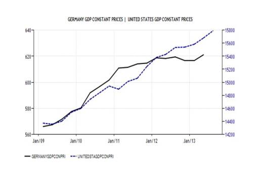 US_Germany_RGDP