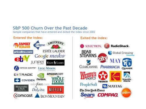 S&P500_churn