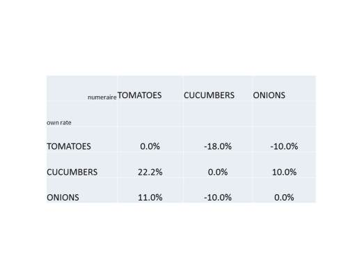 own_rates_in_terms_of_tomatoes_cucumbers_onions_2