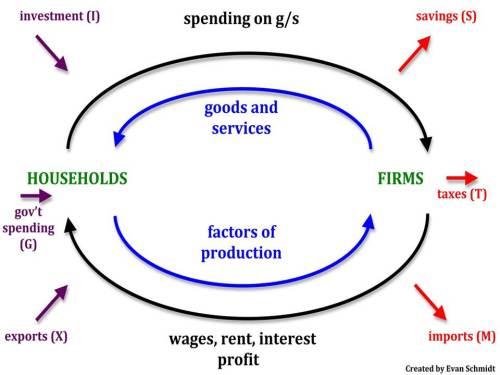circular_flow_model