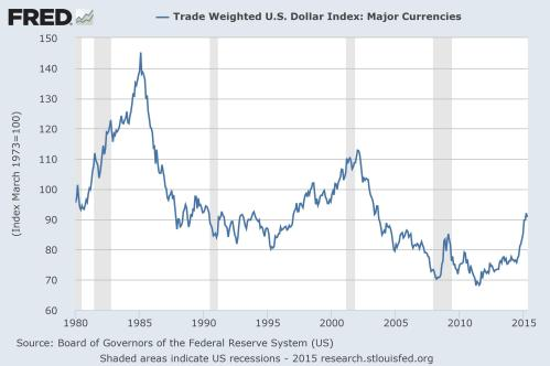 taylor_dollar_tradeweighted
