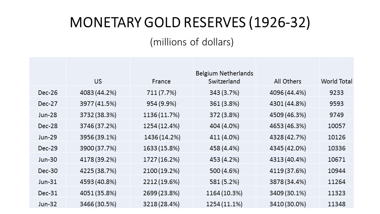 exposed milton friedman s cluelessness about the insane bank of monetary gold reserves