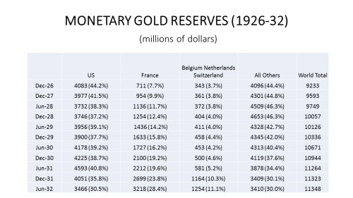 monetary_gold_reserves