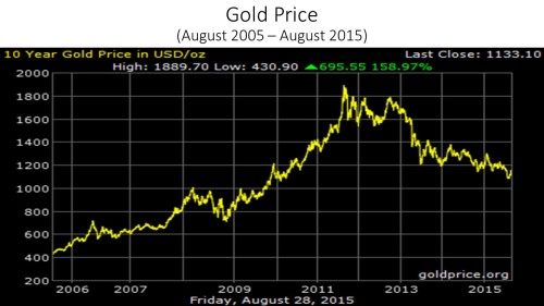 gold_price_2005-15