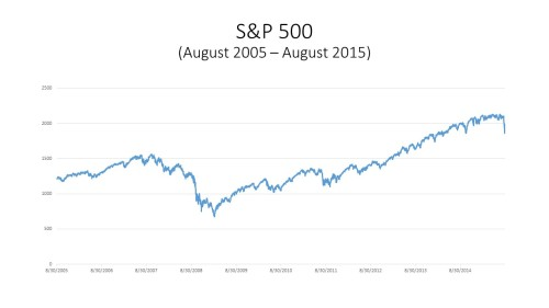 S&P500_2005-2015